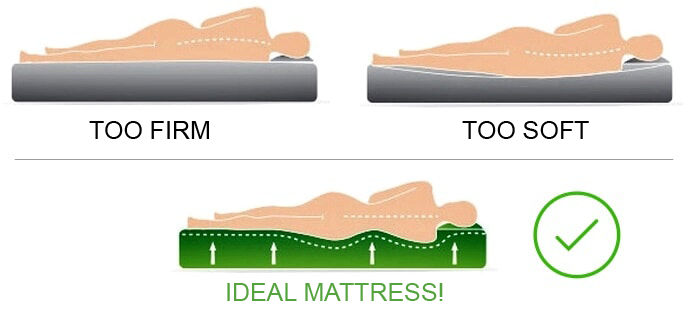 one tab ultra soft the premium comfort support sleepbear mattress all for too